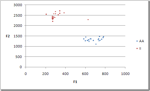 F1 and F2 scatter plot of AA and II